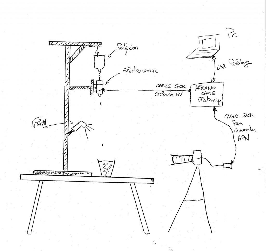 tag goutte le blog de l 39 ours. Black Bedroom Furniture Sets. Home Design Ideas